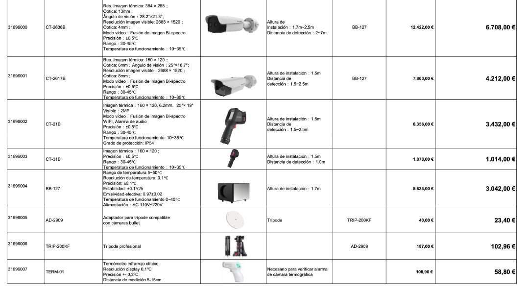 Dispositivos para medición de temperatura corporal